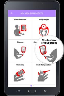 CholesterolTriglycerides